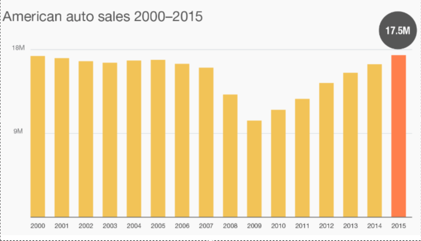 us-car-sales